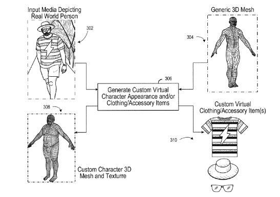 A patente da EA pode criar personagens de videogame a partir de fotos e vídeos 1