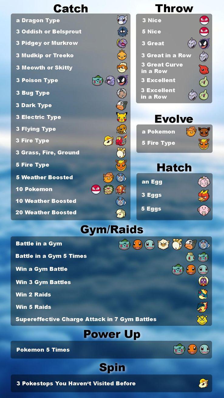 Pokemon GO: Every Field Research Pokemon Encounter Reward